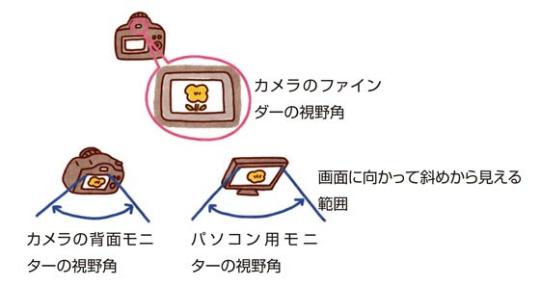 写真用語集 視野角 キヤノンイメージゲートウェイ